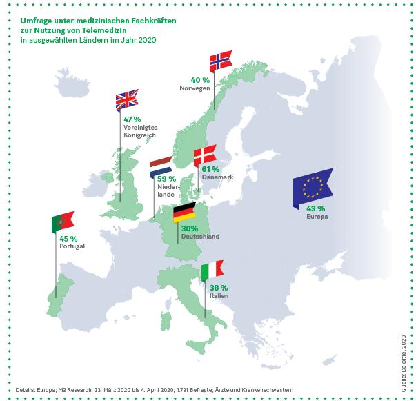 Grafik: Umfrage unter medizinischen Fachkräften zur Nutzung von Telemedizin  in ausgewählten Ländern im Jahr 2020
