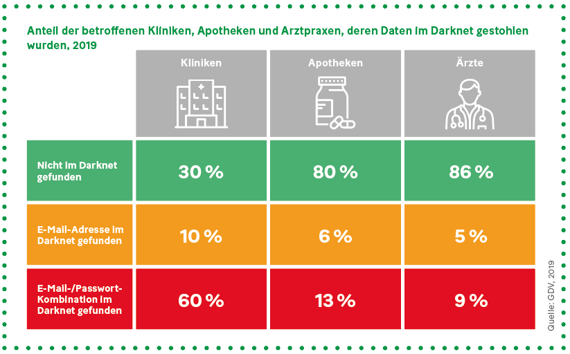 Grafik: Anteil der betroffenen Kliniken, Apotheken und Arztpraxen, deren Daten im Darknet gestohlen wurden, 2019