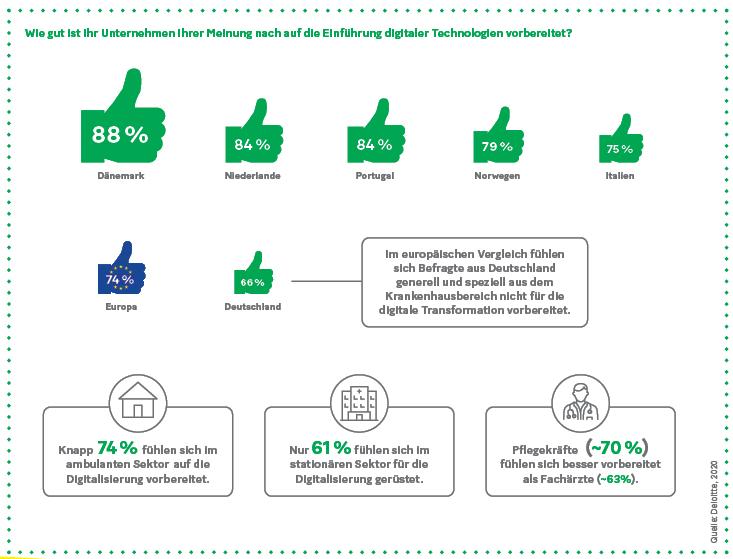 Grafik: Wie gut ist Ihr Unternehmen Ihrer Meinung nach auf die Einführung digitaler Technologien vorbereitet?